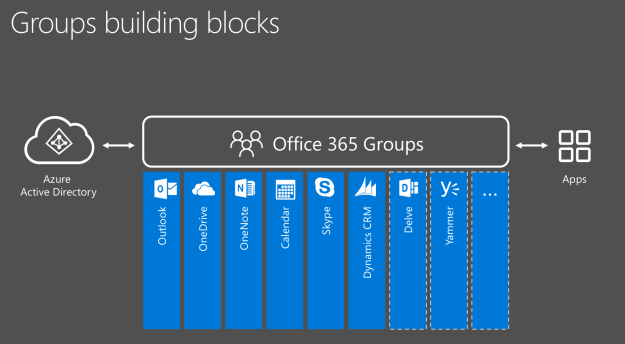 adaptivedge-groups-building-blocks